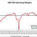 s and p operating earnings